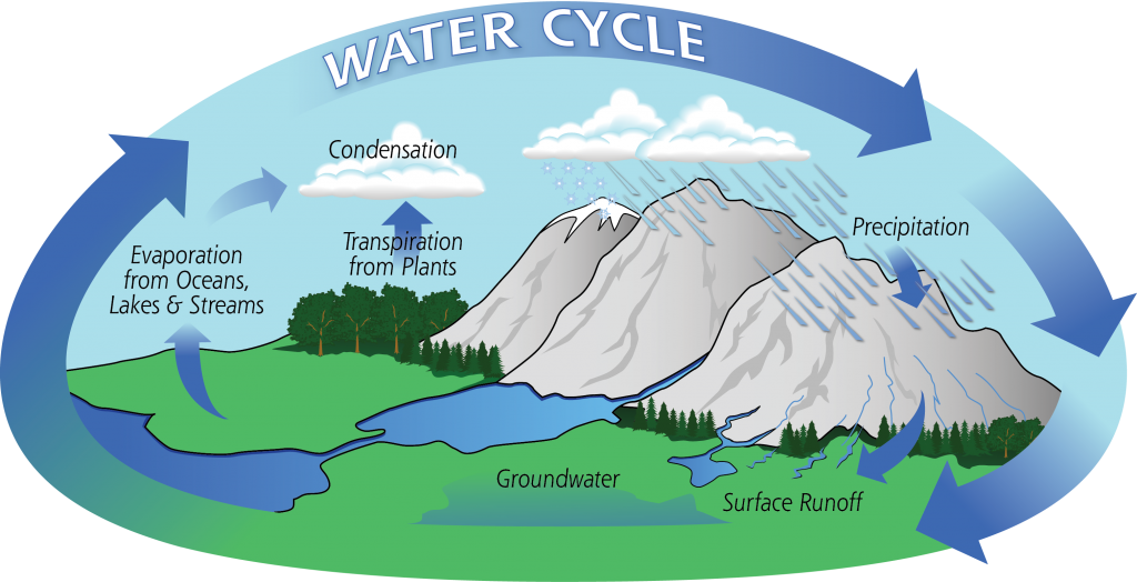 Why is Water a renewable Resource