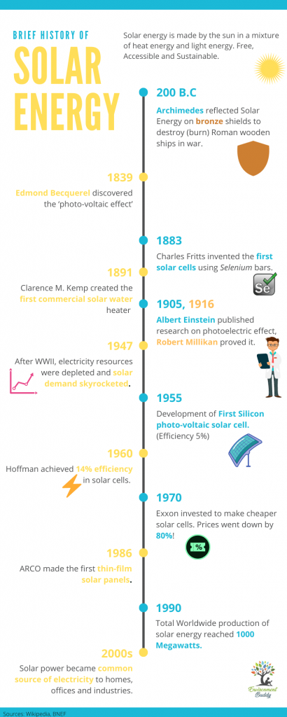 Brief History of solar energy infographic